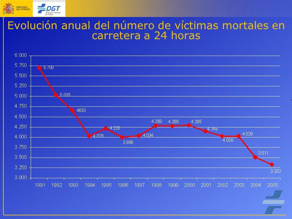 Evolución anual del número de víctimas mortales en carretera a 24 horas