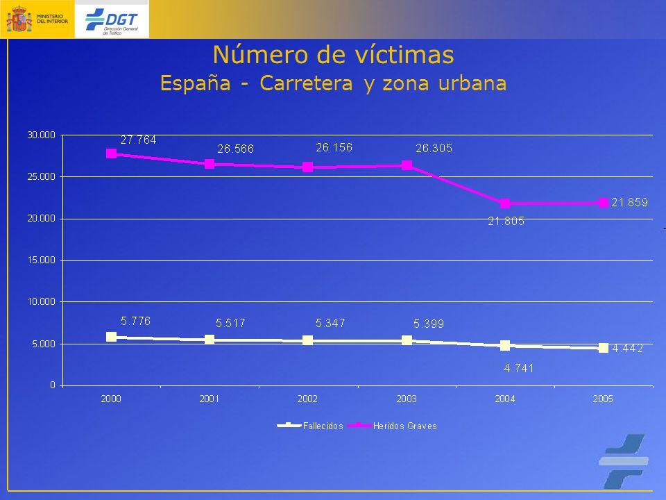 Número de víctimas España - Carretera y zona urbana