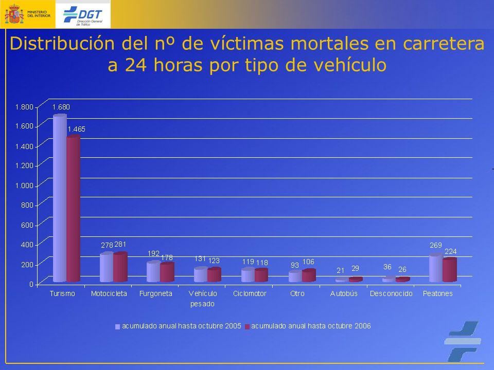 Distribución del nº de víctimas mortales en carretera a 24 horas por tipo de vehículo