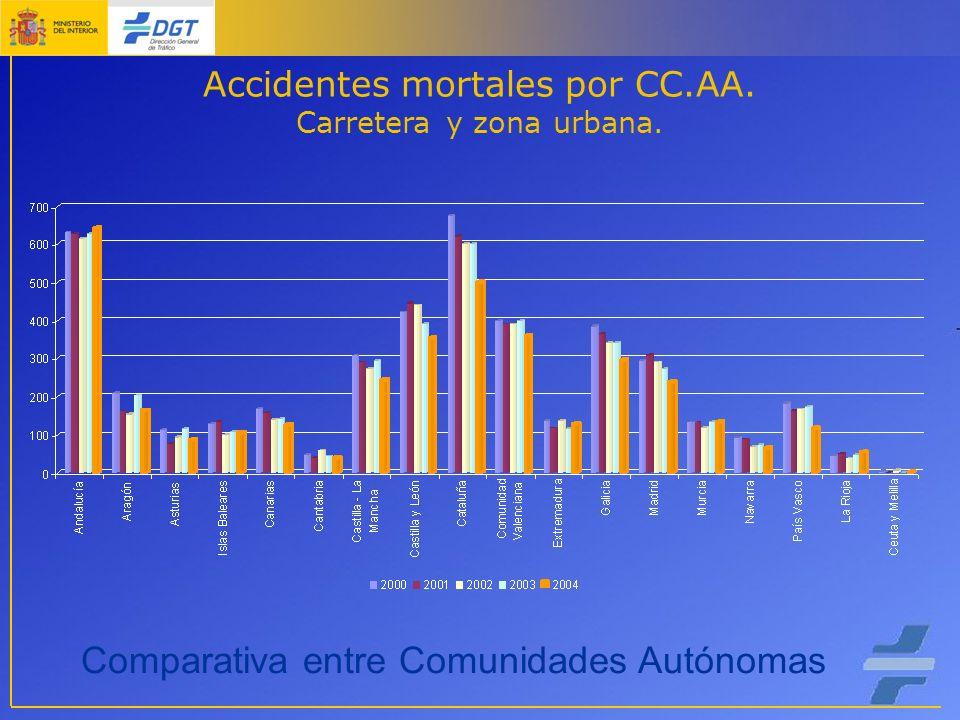 Accidentes mortales por CC.AA. Carretera y zona urbana. Comparativa entre Comunidades Autónomas