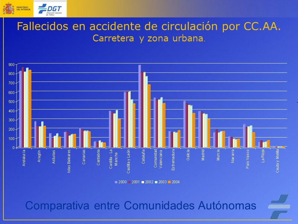 Fallecidos en accidente de circulación por CC.AA. Carretera y zona urbana.