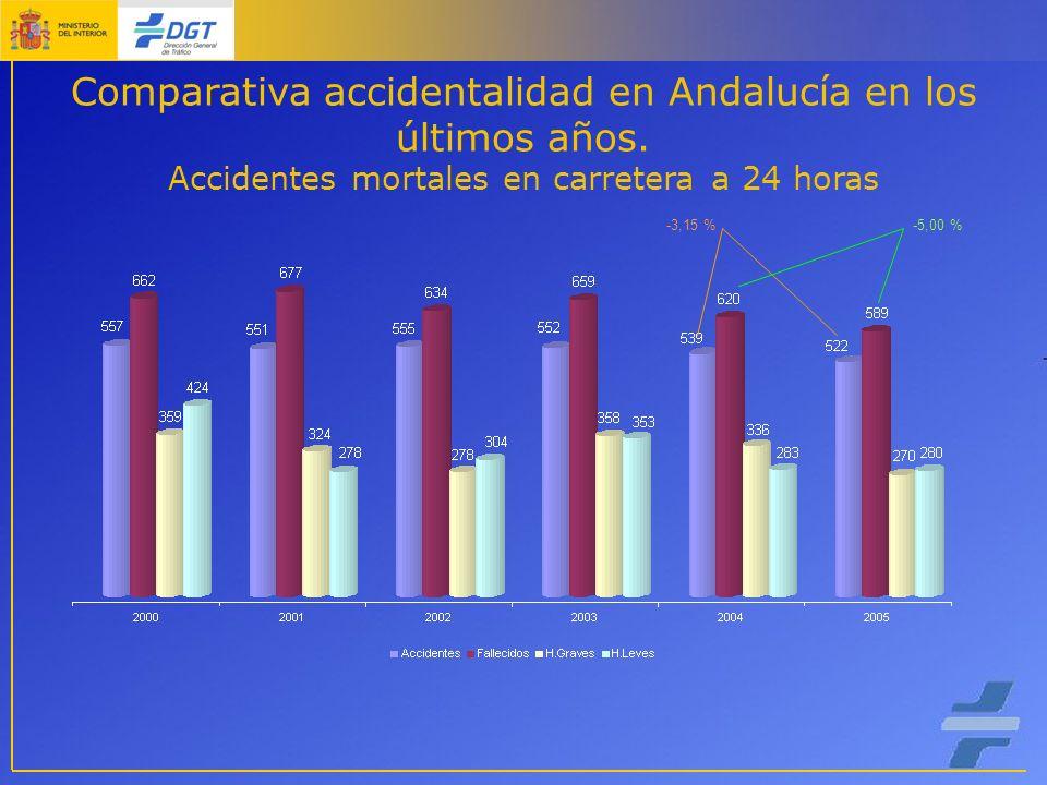 Comparativa accidentalidad en Andalucía en los últimos años.