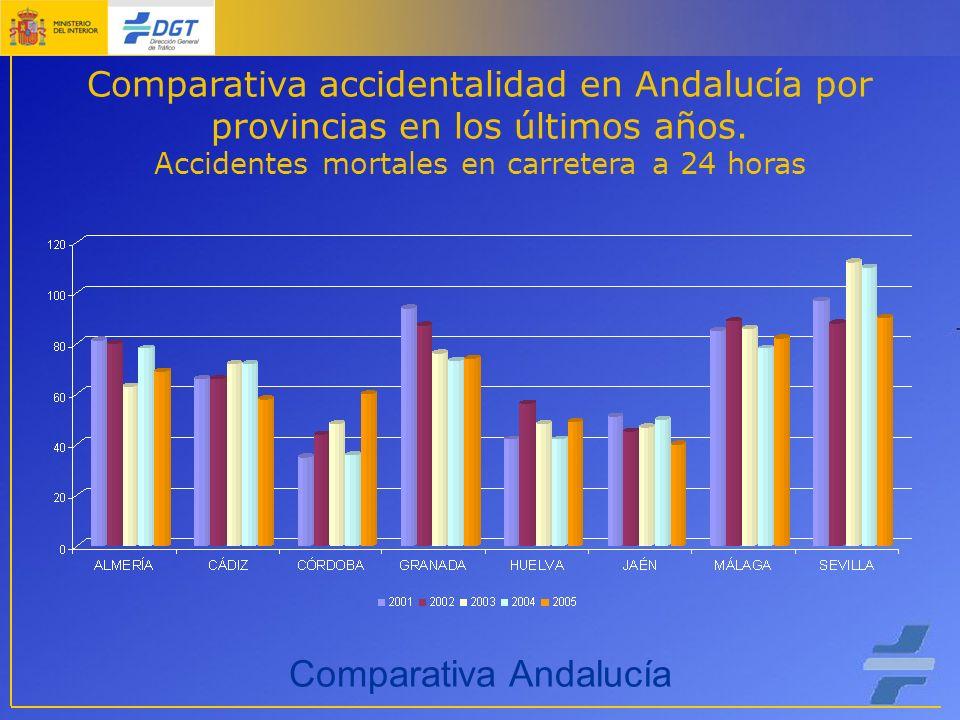 Comparativa accidentalidad en Andalucía por provincias en los últimos años.