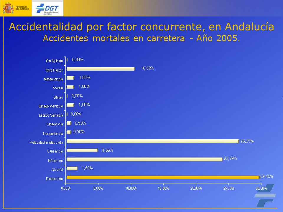Accidentalidad por factor concurrente, en Andalucía Accidentes mortales en carretera - Año 2005.