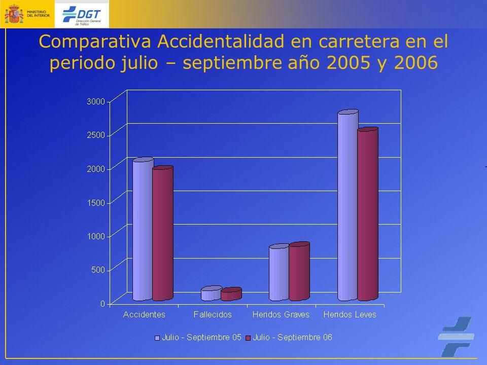 Comparativa Accidentalidad en carretera en el periodo julio – septiembre año 2005 y 2006