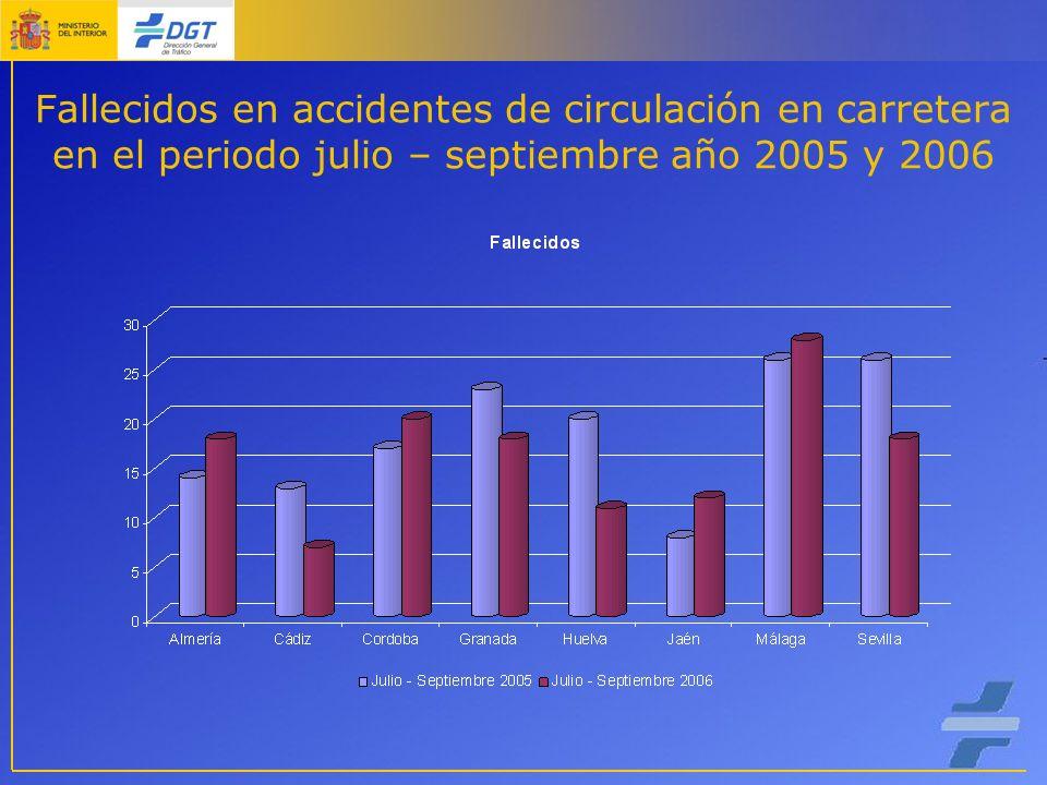 Fallecidos en accidentes de circulación en carretera en el periodo julio – septiembre año 2005 y 2006
