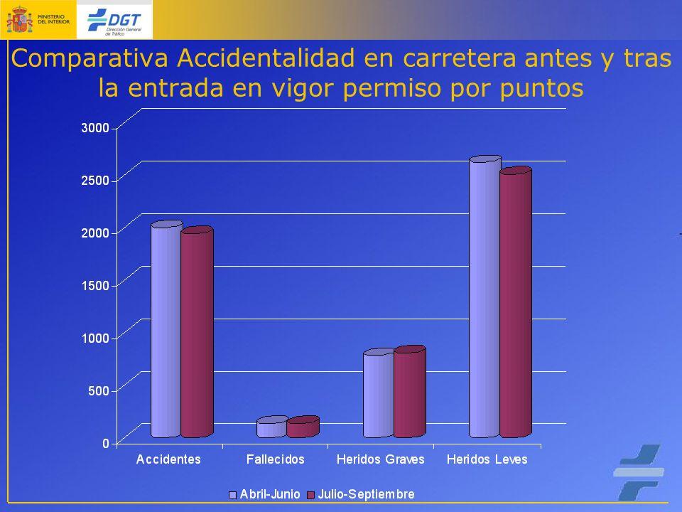Comparativa Accidentalidad en carretera antes y tras la entrada en vigor permiso por puntos