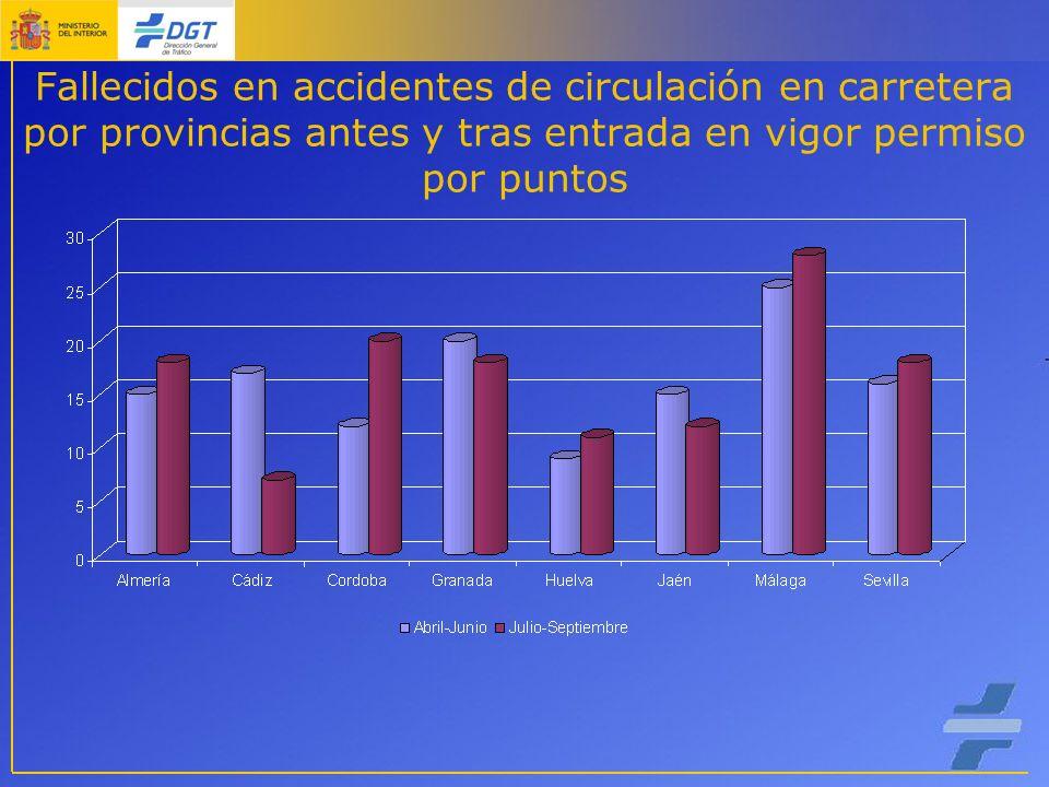 Fallecidos en accidentes de circulación en carretera por provincias antes y tras entrada en vigor permiso por puntos