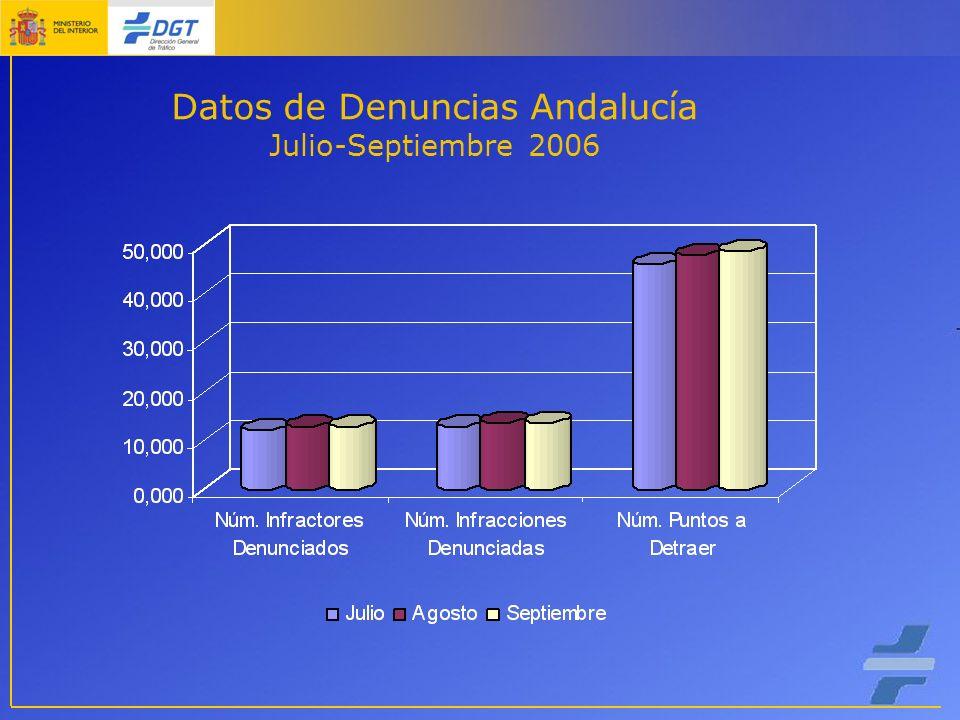 Datos de Denuncias Andalucía Julio-Septiembre 2006