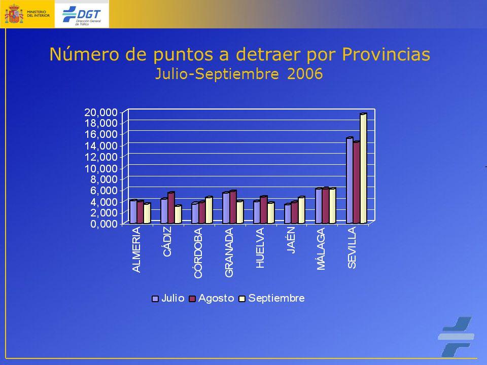 Número de puntos a detraer por Provincias Julio-Septiembre 2006