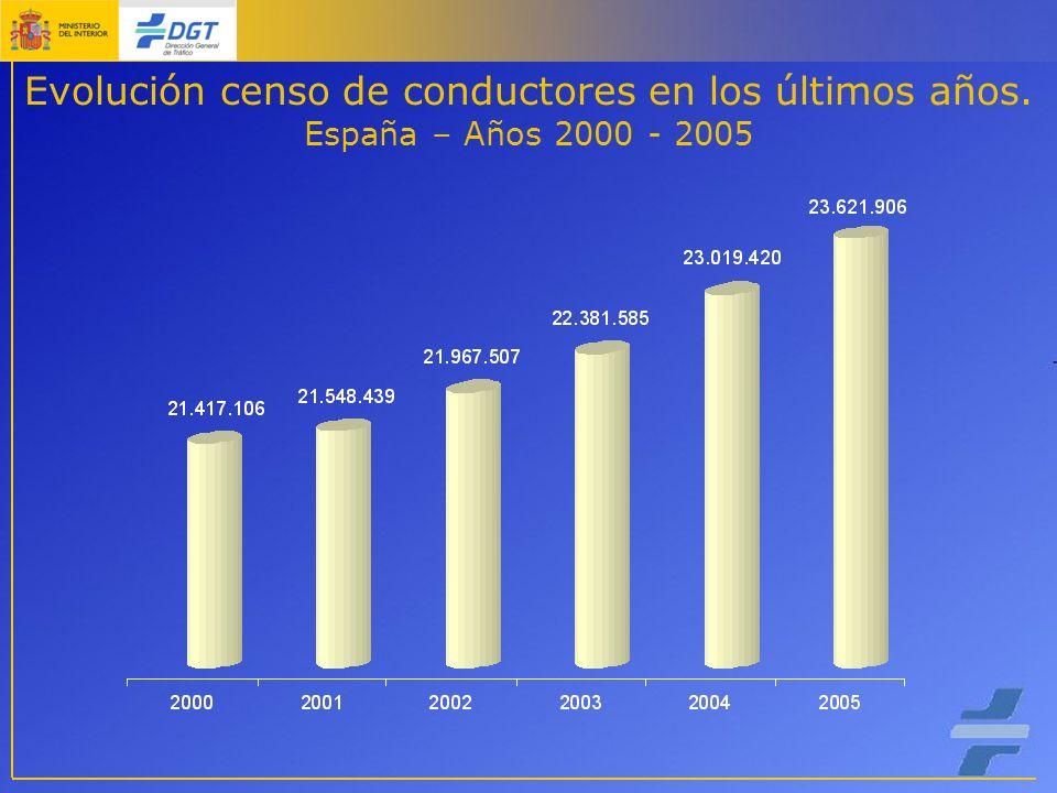 Evolución censo de conductores en los últimos años. España – Años 2000 - 2005