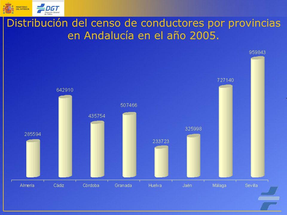 Distribución del censo de conductores por provincias en Andalucía en el año 2005.