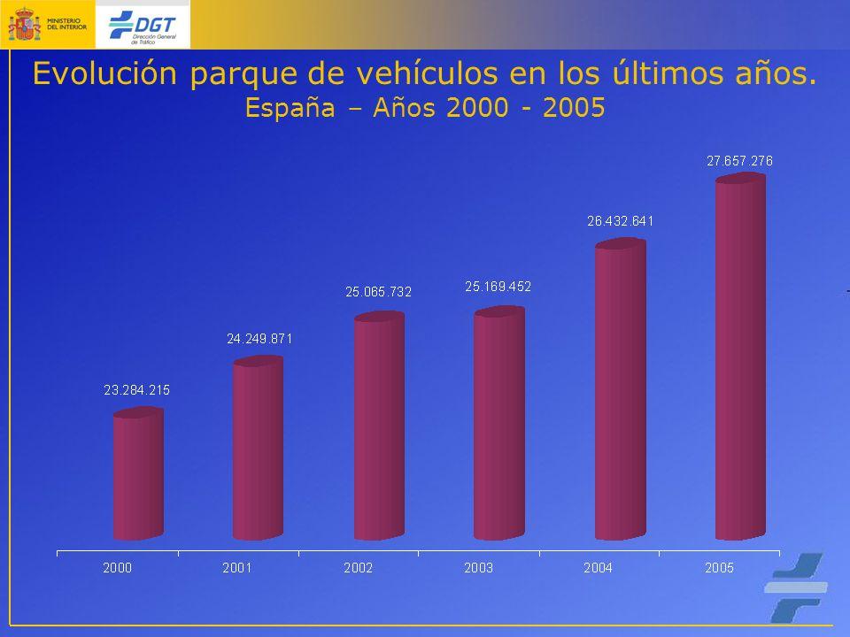 Evolución parque de vehículos en los últimos años. España – Años 2000 - 2005