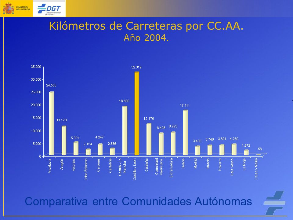 Kilómetros de Carreteras por CC.AA. Año 2004. Comparativa entre Comunidades Autónomas