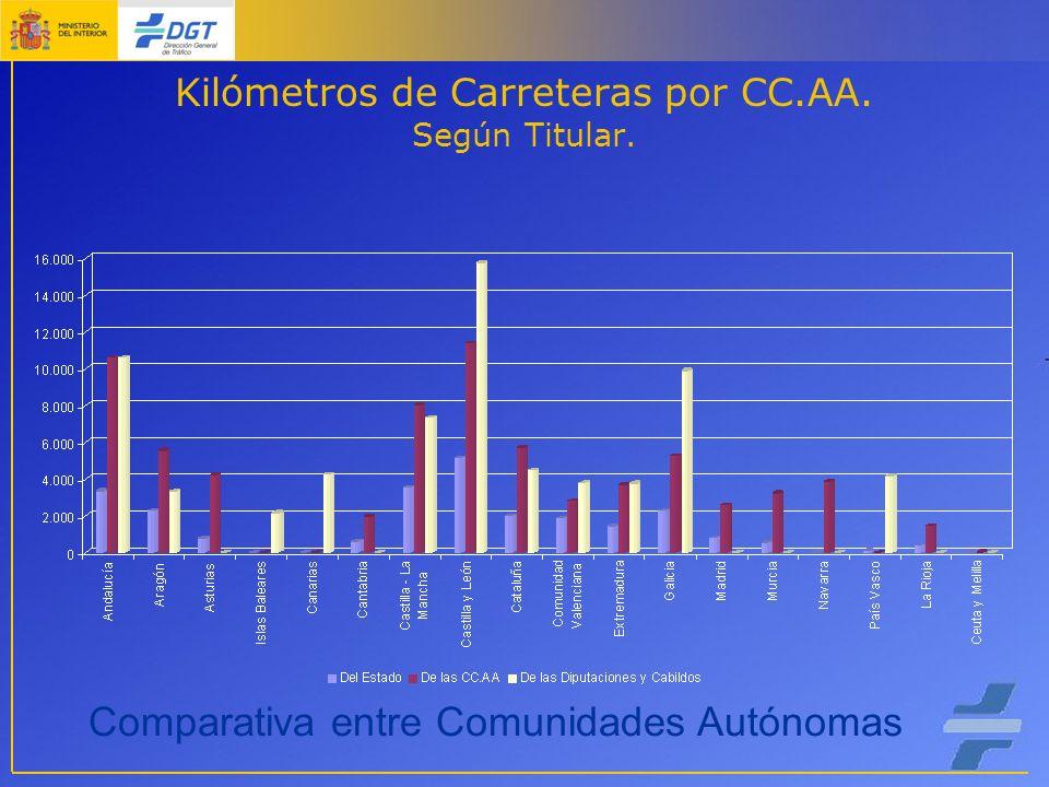 Kilómetros de Carreteras por CC.AA. Según Titular. Comparativa entre Comunidades Autónomas