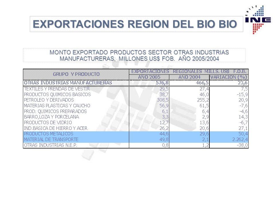 EXPORTACIONES REGION DEL BIO BIO MONTO EXPORTADO PRODUCTOS SECTOR OTRAS INDUSTRIAS MANUFACTURERAS, MILLONES US$ FOB.