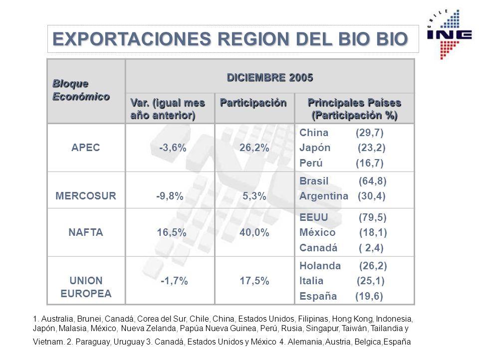 EXPORTACIONES REGION DEL BIO BIO Bloque Económico DICIEMBRE 2005 Var.