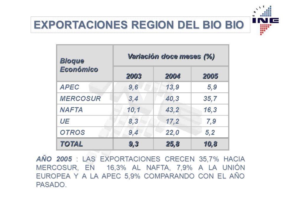 EXPORTACIONES REGION DEL BIO BIO Bloque Económico Variación doce meses (%) 200320042005 APEC9,613,9 5,9 MERCOSUR3,440,335,7 NAFTA10,143,216,3 UE8,317,2 7,9 OTROS9,422,05,2 TOTAL9,325,810,8 AÑO 2005 : LAS EXPORTACIONES CRECEN 35,7% HACIA MERCOSUR, EN 16,3% AL NAFTA, 7,9% A LA UNIÓN EUROPEA Y A LA APEC 5,9% COMPARANDO CON EL AÑO PASADO.