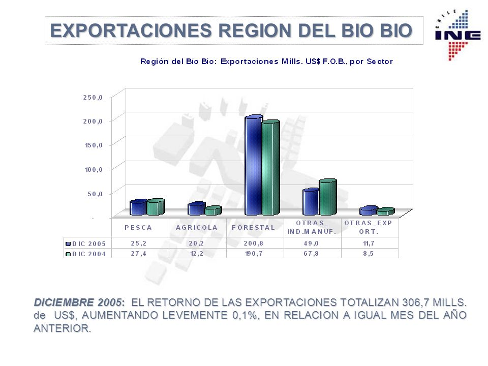 Según el organismo internacional, con datos hasta abril de este año, México es el líder de la región, con US$ 7.925, seguido de Chile, con US$ 7.214, Venezuela (US$ 5.804), Brasil (US$ 5.507) y Argentina (US$ 5.496).