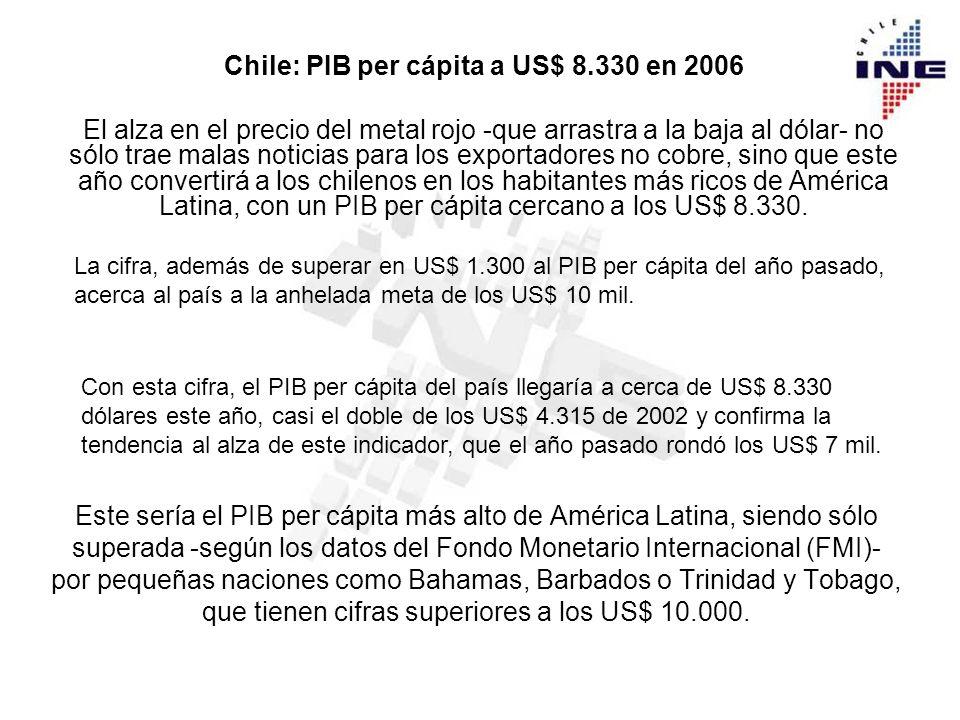 Chile: PIB per cápita a US$ 8.330 en 2006 El alza en el precio del metal rojo -que arrastra a la baja al dólar- no sólo trae malas noticias para los exportadores no cobre, sino que este año convertirá a los chilenos en los habitantes más ricos de América Latina, con un PIB per cápita cercano a los US$ 8.330.