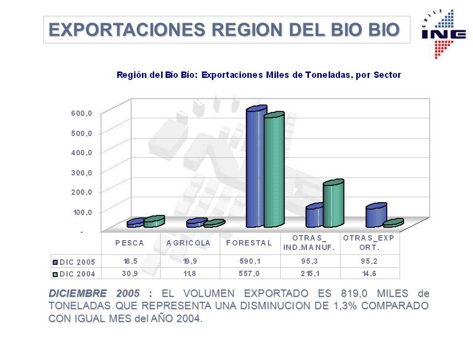 DICIEMBRE 2005 : EL VOLUMEN EXPORTADO ES 819,0 MILES de TONELADAS QUE REPRESENTA UNA DISMINUCION DE 1,3% COMPARADO CON IGUAL MES del AÑO 2004.