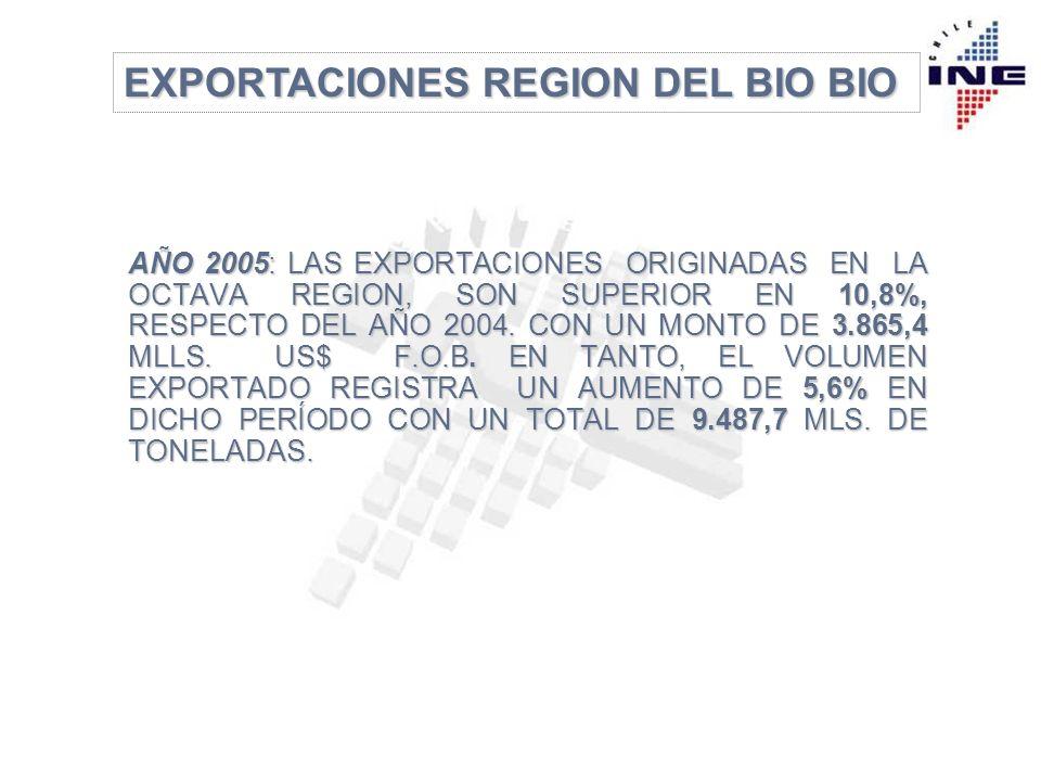 EXPORTACIONES REGION DEL BIO BIO AÑO 2005/2004: MONTO EXPORTADO POR SECTOR, MILLONES US$ FOB.