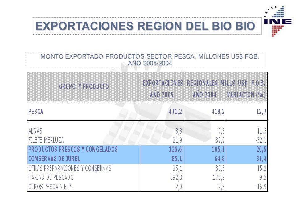 EXPORTACIONES REGION DEL BIO BIO MONTO EXPORTADO PRODUCTOS SECTOR PESCA, MILLONES US$ FOB.