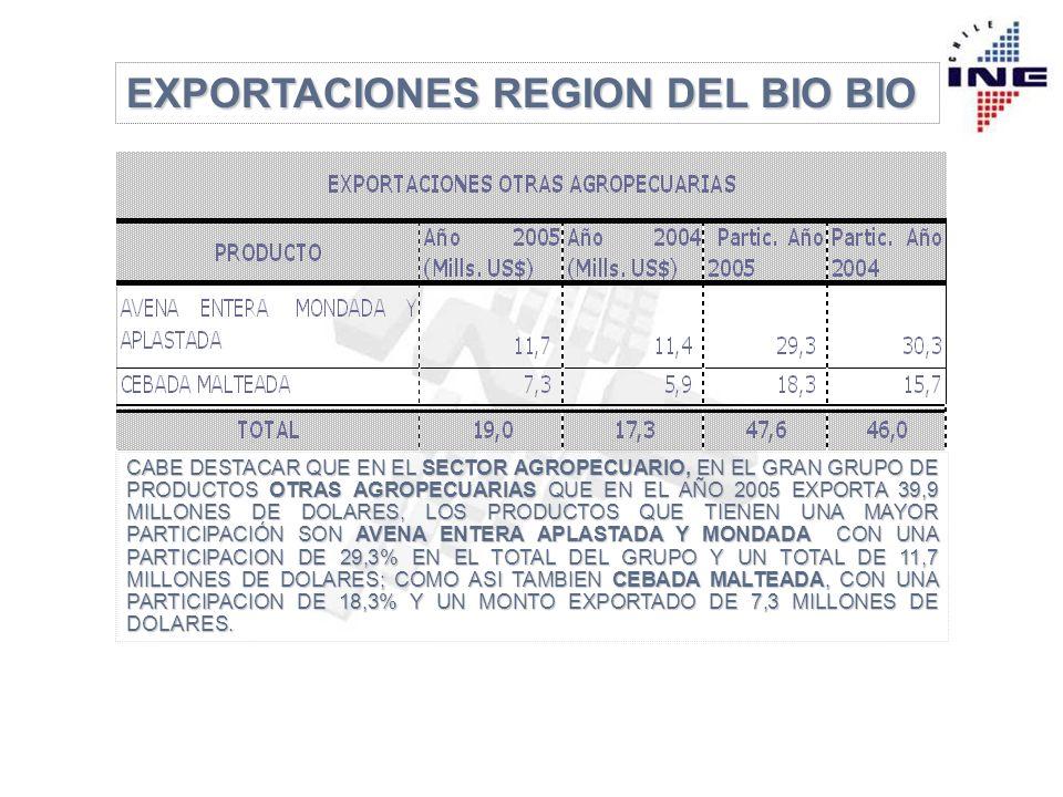 EXPORTACIONES REGION DEL BIO BIO CABE DESTACAR QUE EN EL SECTOR AGROPECUARIO, EN EL GRAN GRUPO DE PRODUCTOS OTRAS AGROPECUARIAS QUE EN EL AÑO 2005 EXPORTA 39,9 MILLONES DE DOLARES, LOS PRODUCTOS QUE TIENEN UNA MAYOR PARTICIPACIÓN SON AVENA ENTERA APLASTADA Y MONDADA CON UNA PARTICIPACION DE 29,3% EN EL TOTAL DEL GRUPO Y UN TOTAL DE 11,7 MILLONES DE DOLARES; COMO ASI TAMBIEN CEBADA MALTEADA, CON UNA PARTICIPACION DE 18,3% Y UN MONTO EXPORTADO DE 7,3 MILLONES DE DOLARES.