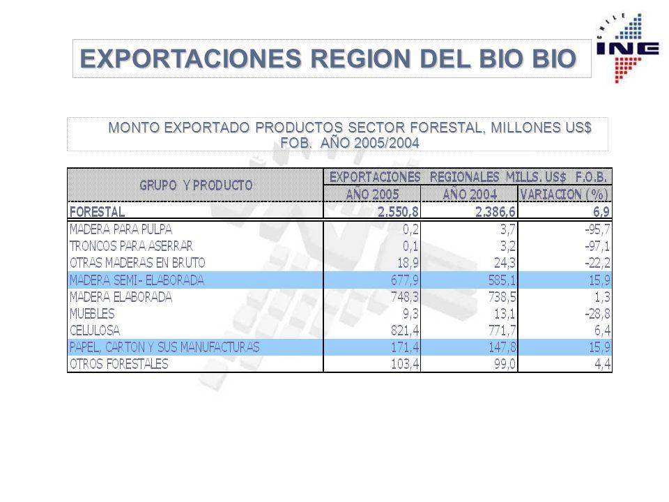 EXPORTACIONES REGION DEL BIO BIO EN EL SECTOR FORESTAL, EL GRAN GRUPO DE PRODUCTOS OTROS FORESTALES EN EL AÑO 2005 EXPORTA 103,4 MILLONES DE DOLARES, DONDE EL PRODUCTO QUE TIENE UNA MAYOR PARTICIPACIÓN ES CHIPS DE MADERA (PLAQUITAS) CON UNA PARTICIPACION DE 93,8% EN EL TOTAL DEL GRUPO Y UN TOTAL DE 97,0 MILLONES DE DOLARES EXPORTADO.