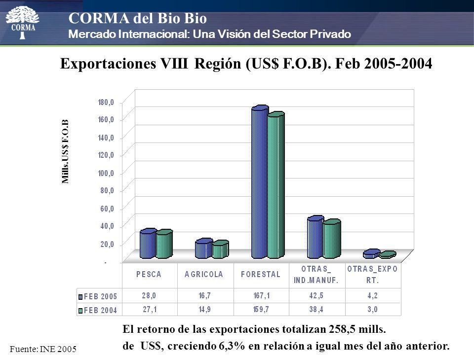 CORMA del Bio Bio Mercado Internacional: Una Visión del Sector Privado El retorno de las exportaciones totalizan 258,5 mills.