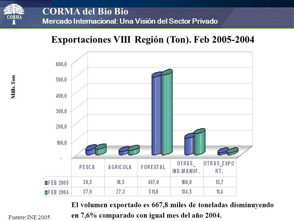 CORMA del Bio Bio Mercado Internacional: Una Visión del Sector Privado El volumen exportado es 667,8 miles de toneladas disminuyendo en 7,6% comparado con igual mes del año 2004.
