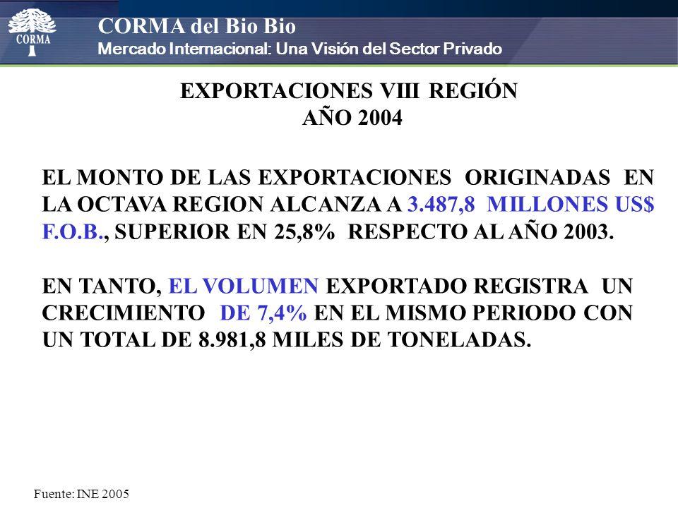 CORMA del Bio Bio Mercado Internacional: Una Visión del Sector Privado EXPORTACIONES VIII REGIÓN AÑO 2004 EL MONTO DE LAS EXPORTACIONES ORIGINADAS EN LA OCTAVA REGION ALCANZA A 3.487,8 MILLONES US$ F.O.B., SUPERIOR EN 25,8% RESPECTO AL AÑO 2003.