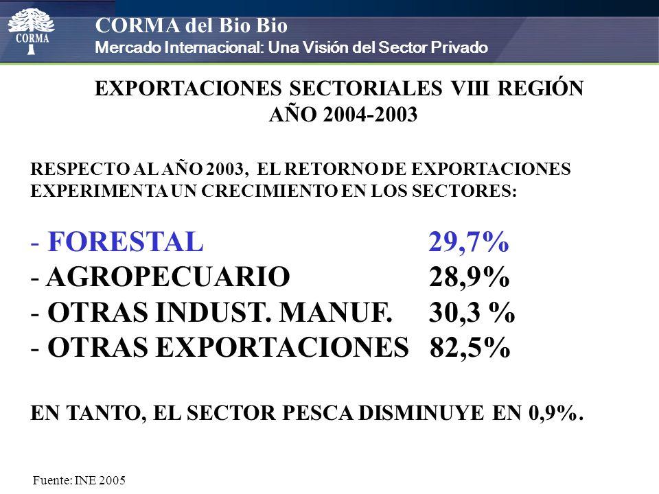 CORMA del Bio Bio Mercado Internacional: Una Visión del Sector Privado EXPORTACIONES SECTORIALES VIII REGIÓN AÑO 2004 RESPECTO AL AÑO 2003, EL RETORNO DE EXPORTACIONES EXPERIMENTA UN CRECIMIENTO EN LOS SECTORES: - FORESTAL 29,7% - AGROPECUARIO 28,9% - OTRASINDUST.