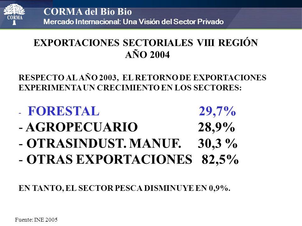 CORMA del Bio Bio Mercado Internacional: Una Visión del Sector Privado EXPORTACIONES SECTORIALES VIII REGIÓN AÑO 2004 En el año 2004 el 68,4% del total de las exportaciones de la VIII Región corresponden a envíos del sector forestal.