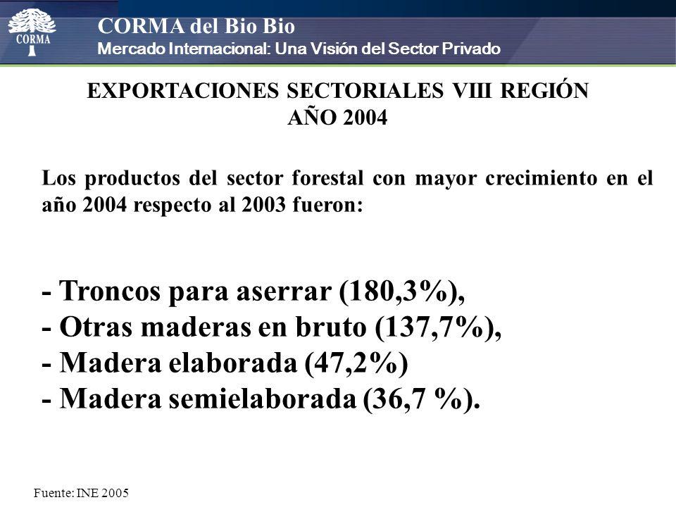 CORMA del Bio Bio Mercado Internacional: Una Visión del Sector Privado EXPORTACIONES SECTORIALES VIII REGIÓN AÑO 2004 Los productos del sector forestal con mayor crecimiento en el año 2004 respecto al 2003 fueron: - Troncos para aserrar (180,3%), - Otras maderas en bruto (137,7%), - Madera elaborada (47,2%) - Madera semielaborada (36,7 %).