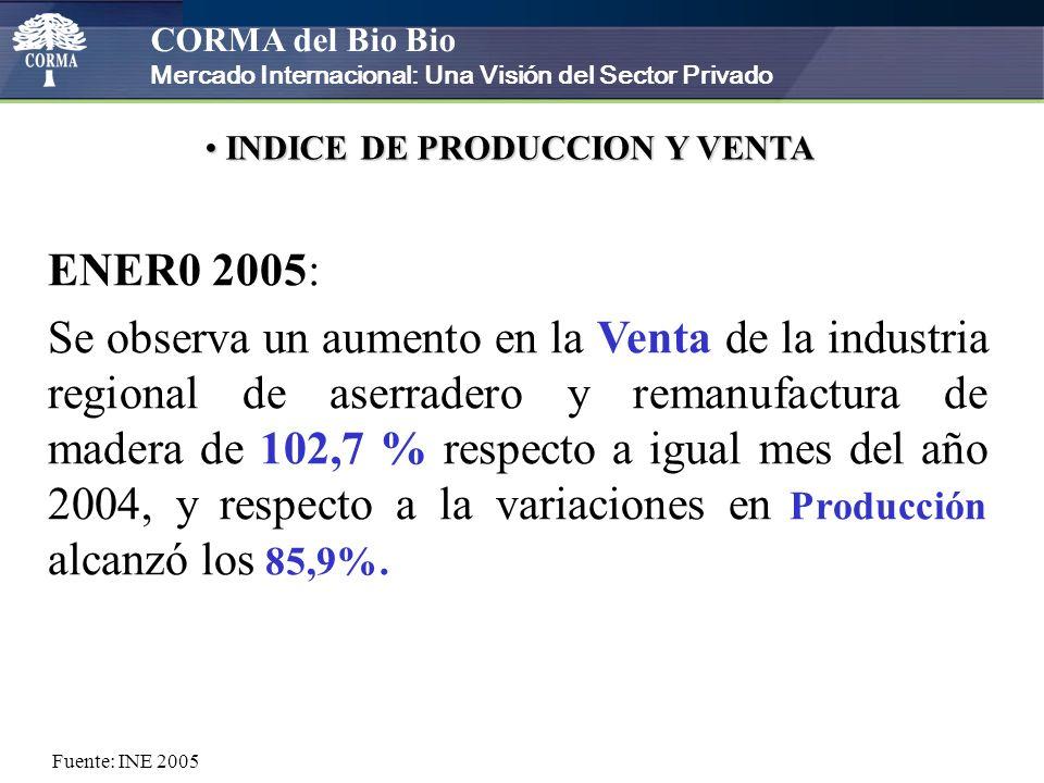 CORMA del Bio Bio Mercado Internacional: Una Visión del Sector Privado INDICE DE PRODUCCION Y VENTA INDICE DE PRODUCCION Y VENTA ENER0 2005: Se observa un aumento en la Venta de la industria regional de aserradero y remanufactura de madera de 102,7 % respecto a igual mes del año 2004, y respecto a la variaciones en Producción alcanzó los 85,9%.