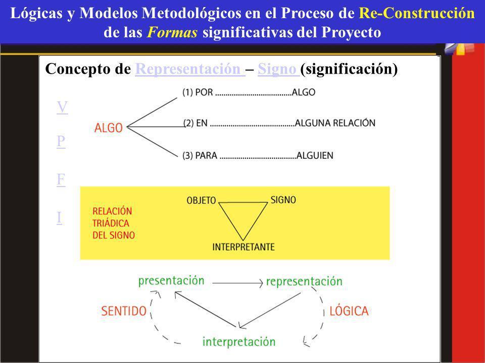 Lógicas y Modelos Metodológicos en el Proceso de Re-Construcción de las Formas significativas del Proyecto Concepto de Representación – Signo (signifi