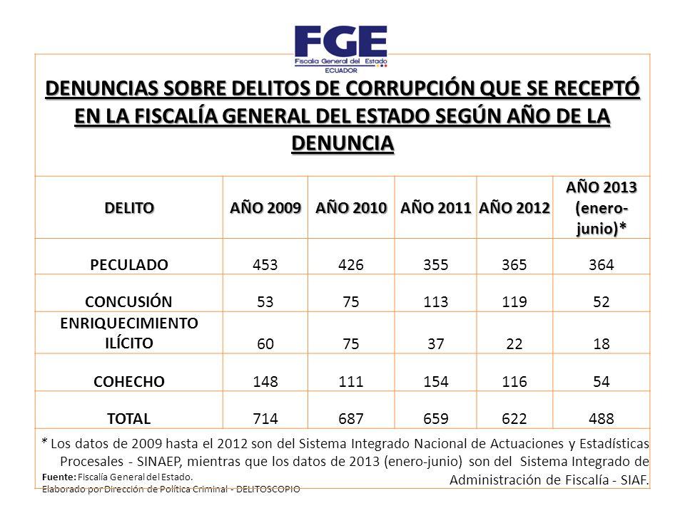 Fuente: Fiscalía General del Estado.
