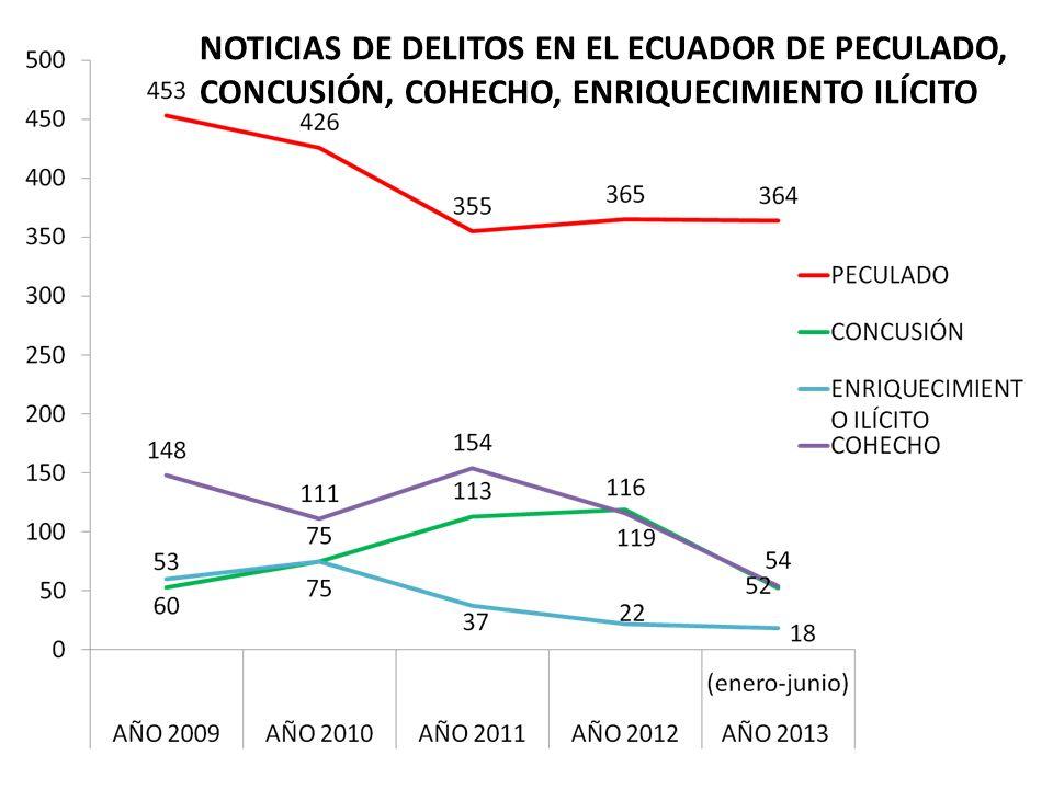 NOTICIAS DE DELITOS EN EL ECUADOR DE PECULADO, CONCUSIÓN, COHECHO, ENRIQUECIMIENTO ILÍCITO