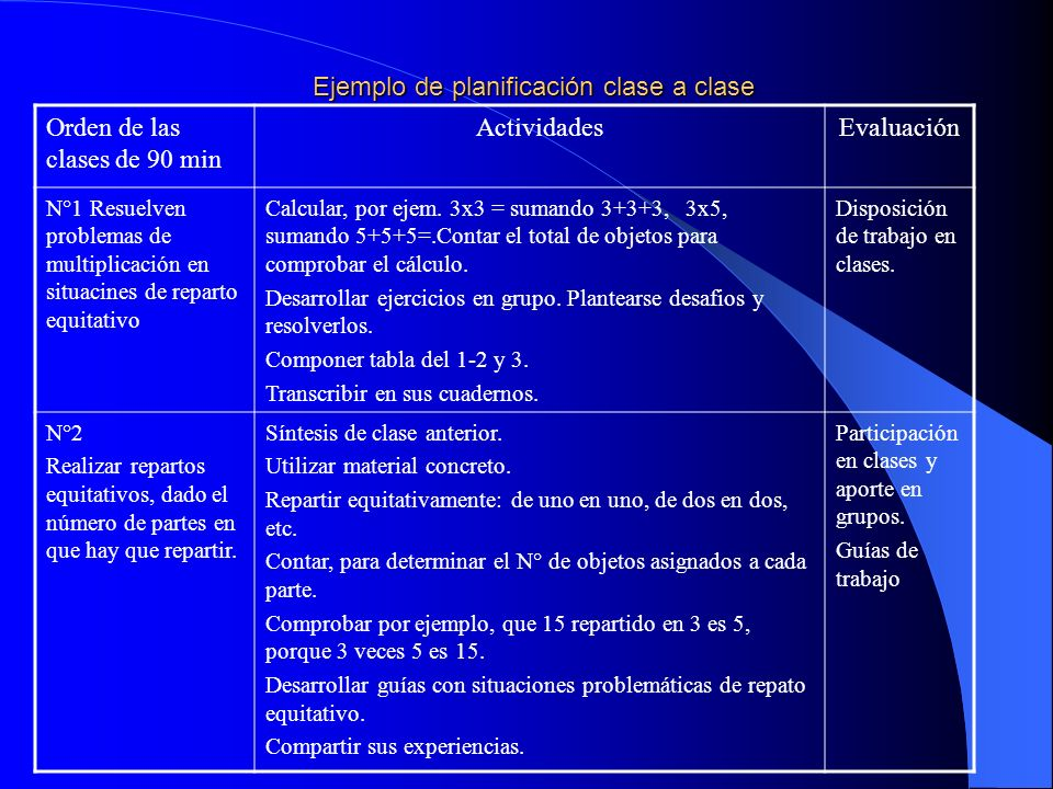 Ejemplo de planificación clase a clase Orden de las clases de 90 min ActividadesEvaluación N°1 Resuelven problemas de multiplicación en situacines de reparto equitativo Calcular, por ejem.