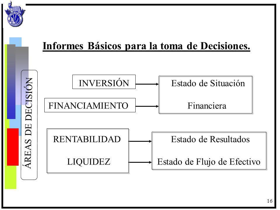 16 Informes Básicos para la toma de Decisiones. INVERSIÓN Estado de Situación FINANCIAMIENTO Financiera RENTABILIDAD Estado de Resultados LIQUIDEZ Est