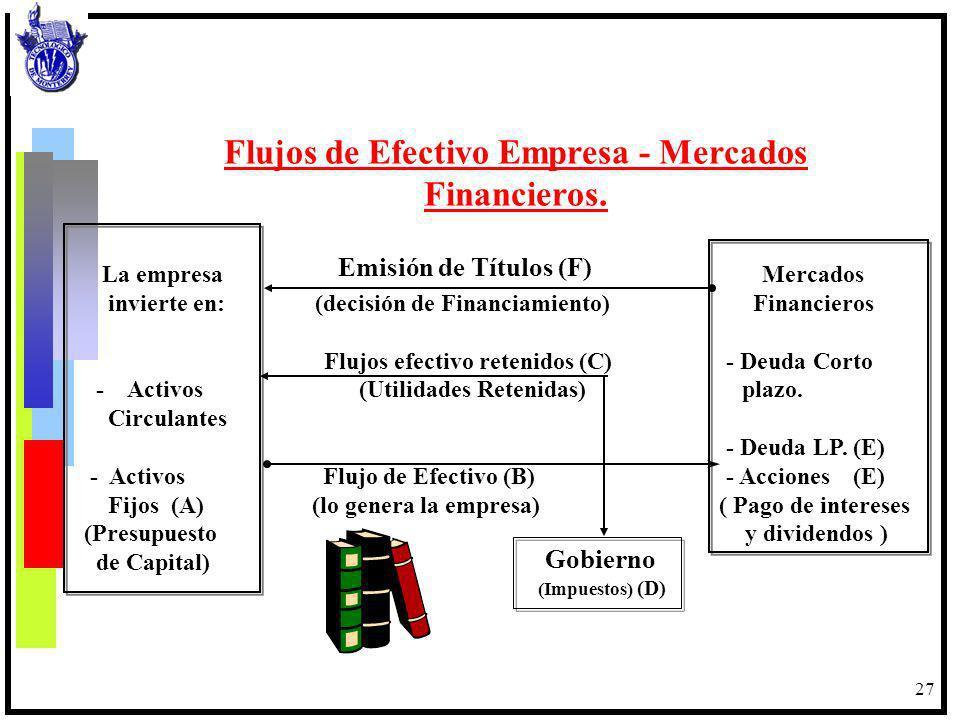 27 Flujos de Efectivo Empresa - Mercados Financieros. La empresa Mercados invierte en: (decisión de Financiamiento) Financieros Flujos efectivo reteni