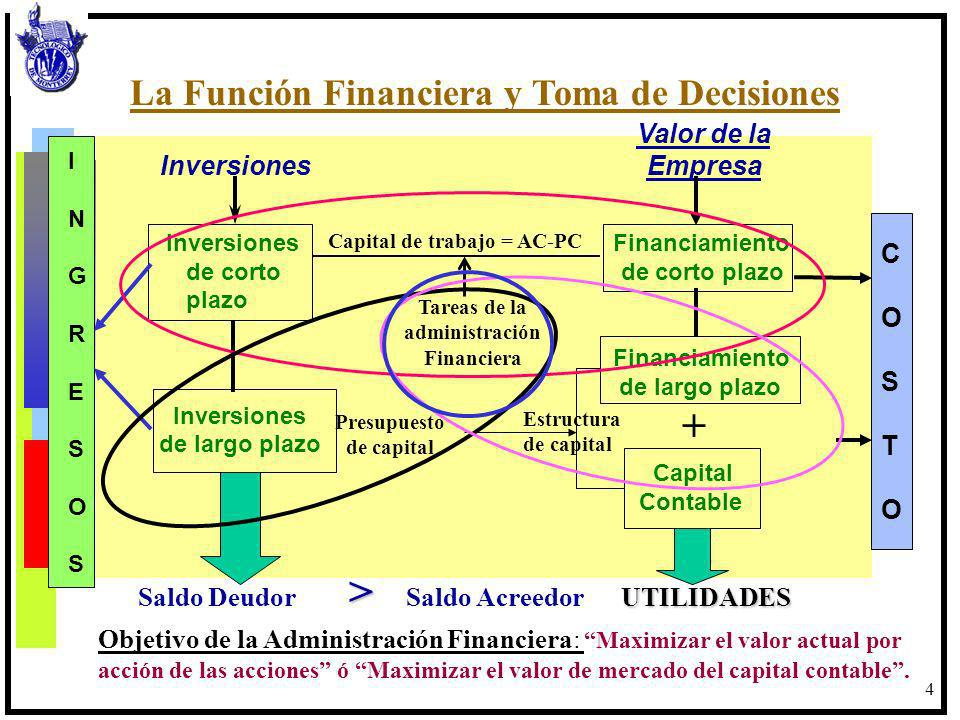 4 Inversiones Financiamiento de corto de corto plazo plazo Financiamiento de largo plazo Inversiones de largo plazo Capital Contable Valor de la Inver