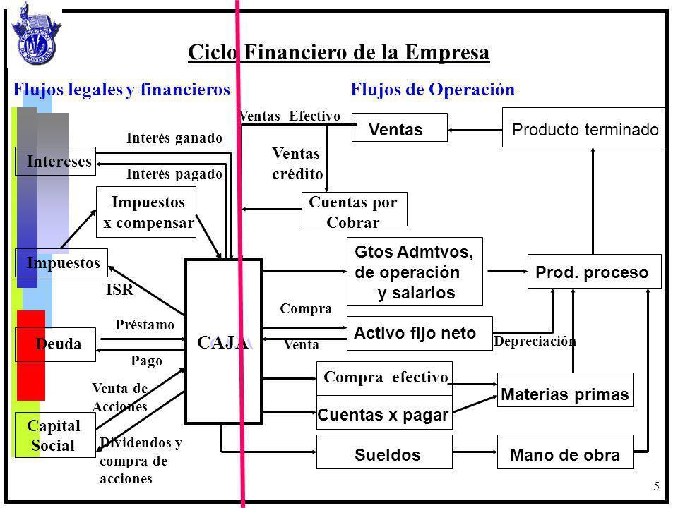 5 Intereses Impuestos Cuentas por x compensar Cobrar Impuestos Deuda CAJA Capital Social Ventas Producto terminado Gtos Admtvos, de operación Prod. pr