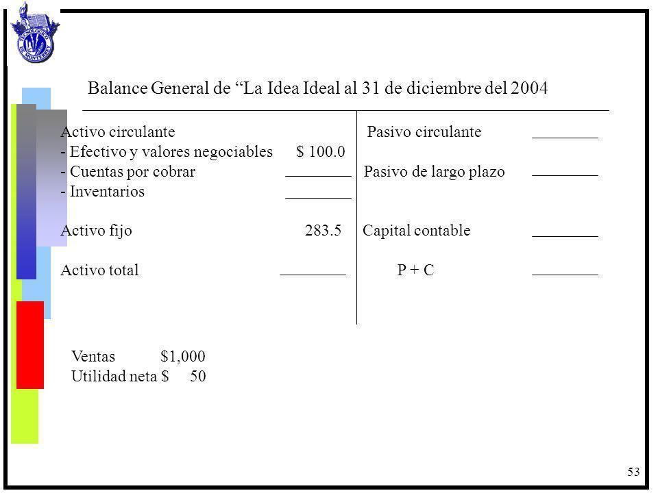 53 Activo circulante Pasivo circulante - Efectivo y valores negociables $ 100.0 - Cuentas por cobrar Pasivo de largo plazo - Inventarios Activo fijo 2