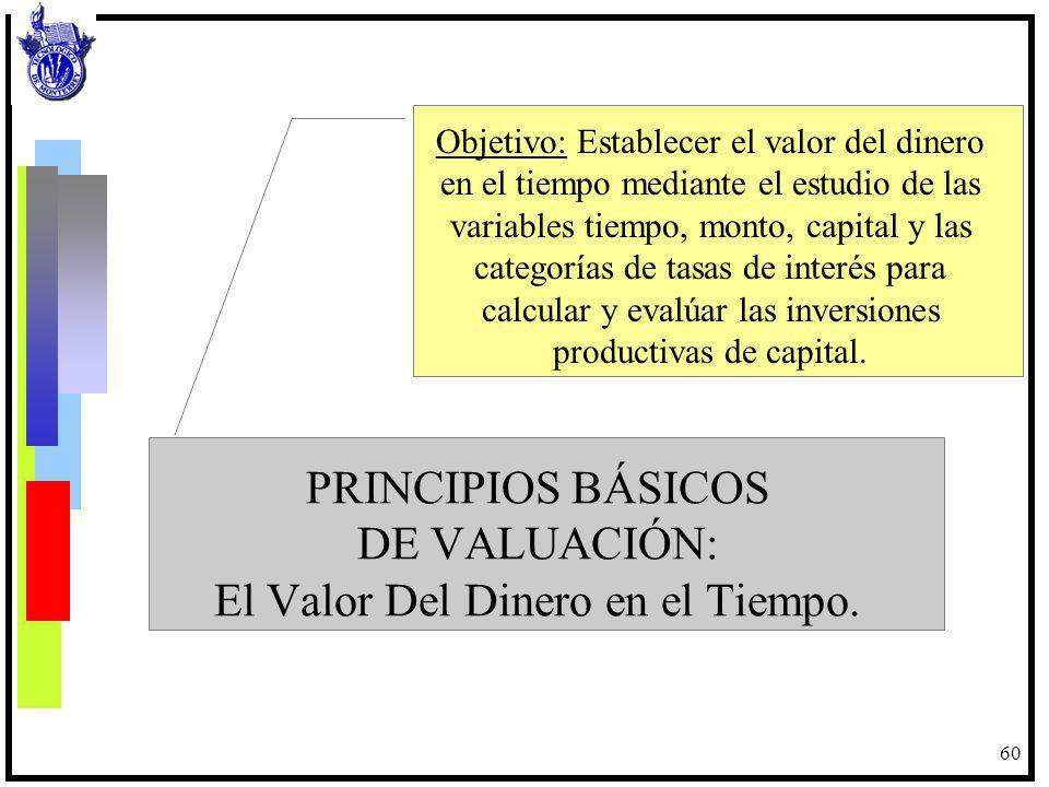 60 PRINCIPIOS BÁSICOS DE VALUACIÓN: El Valor Del Dinero en el Tiempo. Objetivo: Establecer el valor del dinero en el tiempo mediante el estudio de las