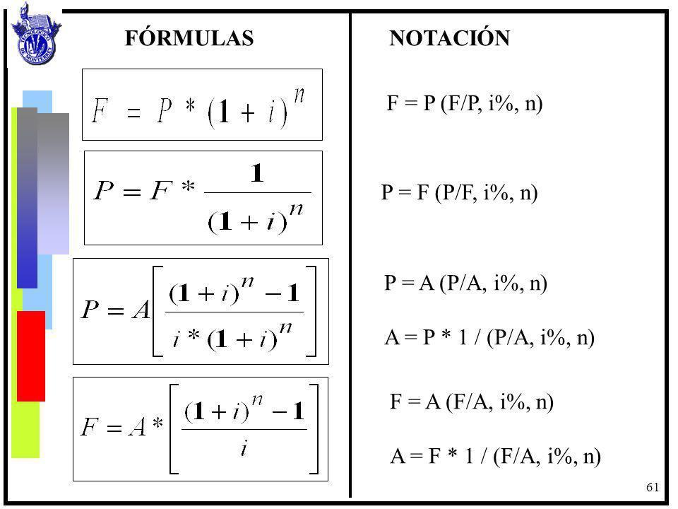 61 F = P (F/P, i%, n) P = F (P/F, i%, n) P = A (P/A, i%, n) A = P * 1 / (P/A, i%, n) F = A (F/A, i%, n) A = F * 1 / (F/A, i%, n) FÓRMULAS NOTACIÓN