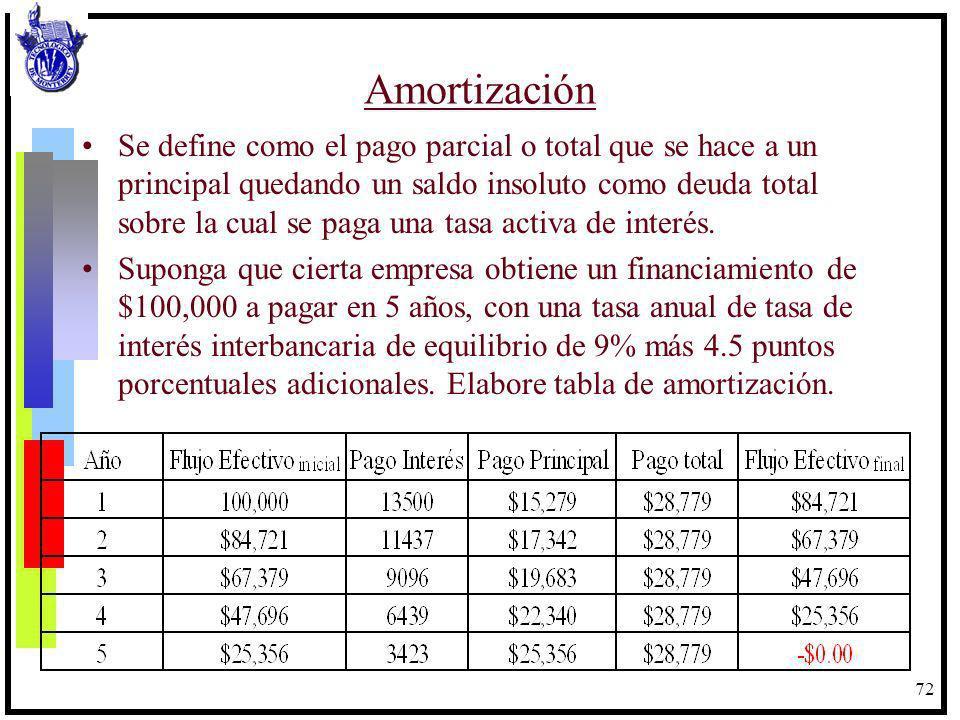 72 Amortización Se define como el pago parcial o total que se hace a un principal quedando un saldo insoluto como deuda total sobre la cual se paga un