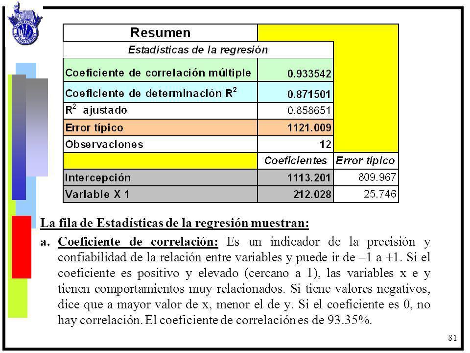 81 La fila de Estadísticas de la regresión muestran: a.Coeficiente de correlación: Es un indicador de la precisión y confiabilidad de la relación entr