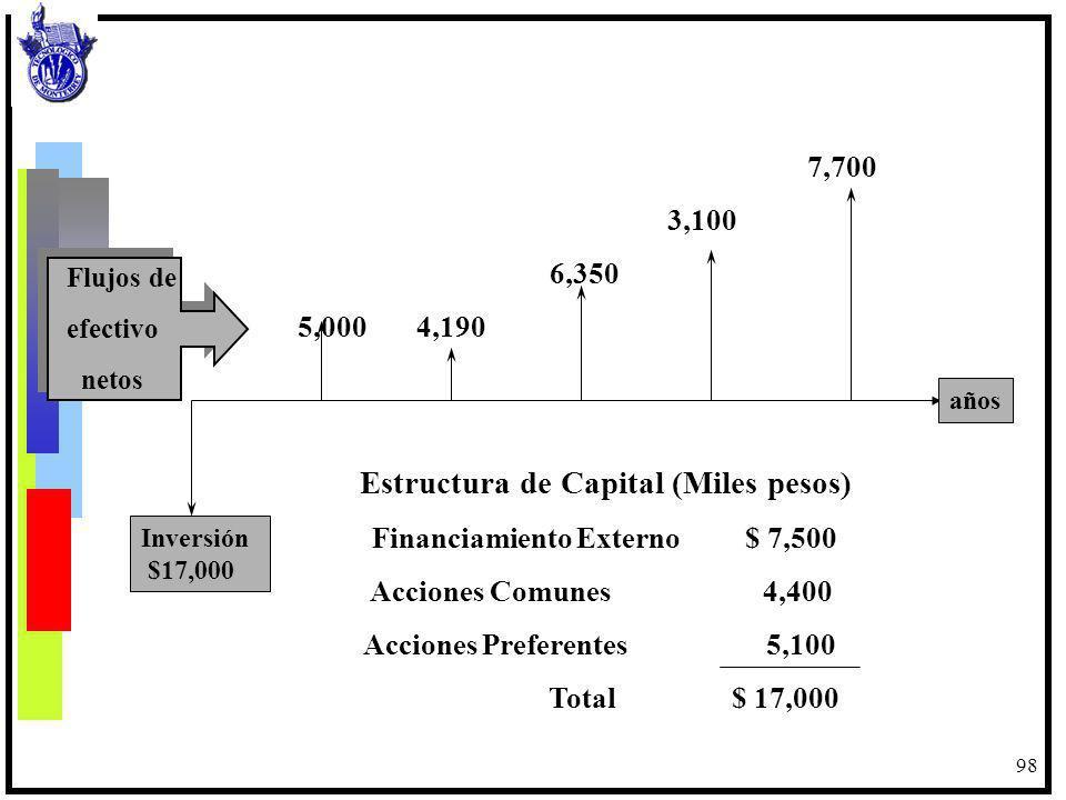 98 Inversión $17,000 años Estructura de Capital (Miles pesos) Financiamiento Externo $ 7,500 Acciones Comunes 4,400 Acciones Preferentes 5,100 Total $
